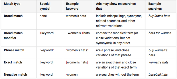 Adwords match types